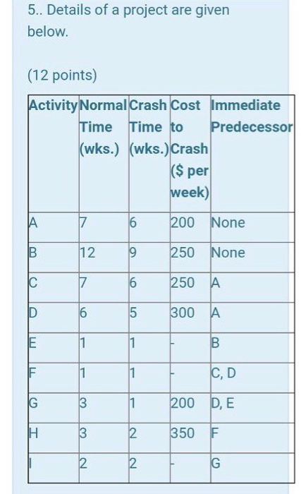 the crash cost per day per activity 7 points A pert/cpm activity has an optimistic time estimate of 3 days 7 1 cost per day to crash--$100 $300 by 1 day crash activity b by 2 days 1 points 1.