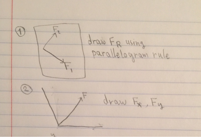 Draw your physics homework