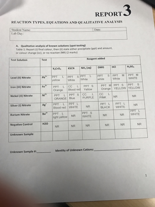 qualitative observations of a chemical reaction lab report