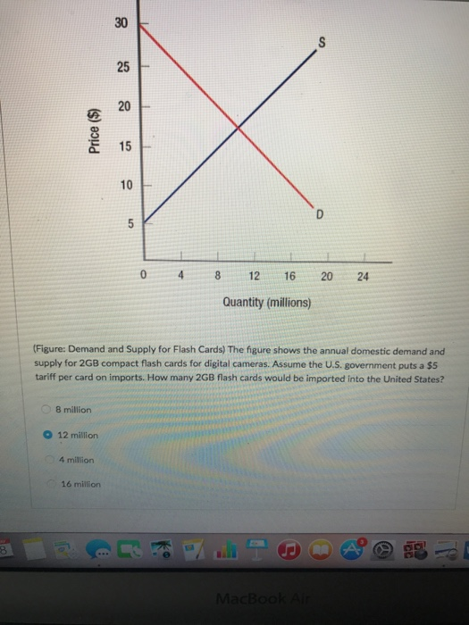 Question: Demand and Supply for Flash Cards) The figure shows the annual domestic demand and supply for 2GB...