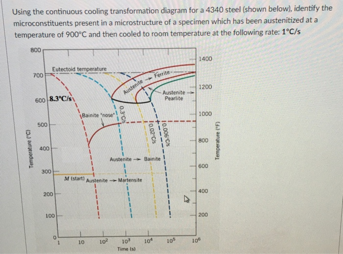Civil engineering archive august 10 2017 chegg using the continuous cooling transformation diagram for a 4340 steel shown below identify ccuart Choice Image