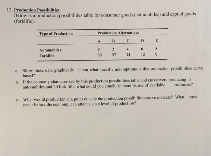 Production Possibilities Frontier Capital Goods And Consumer Goods