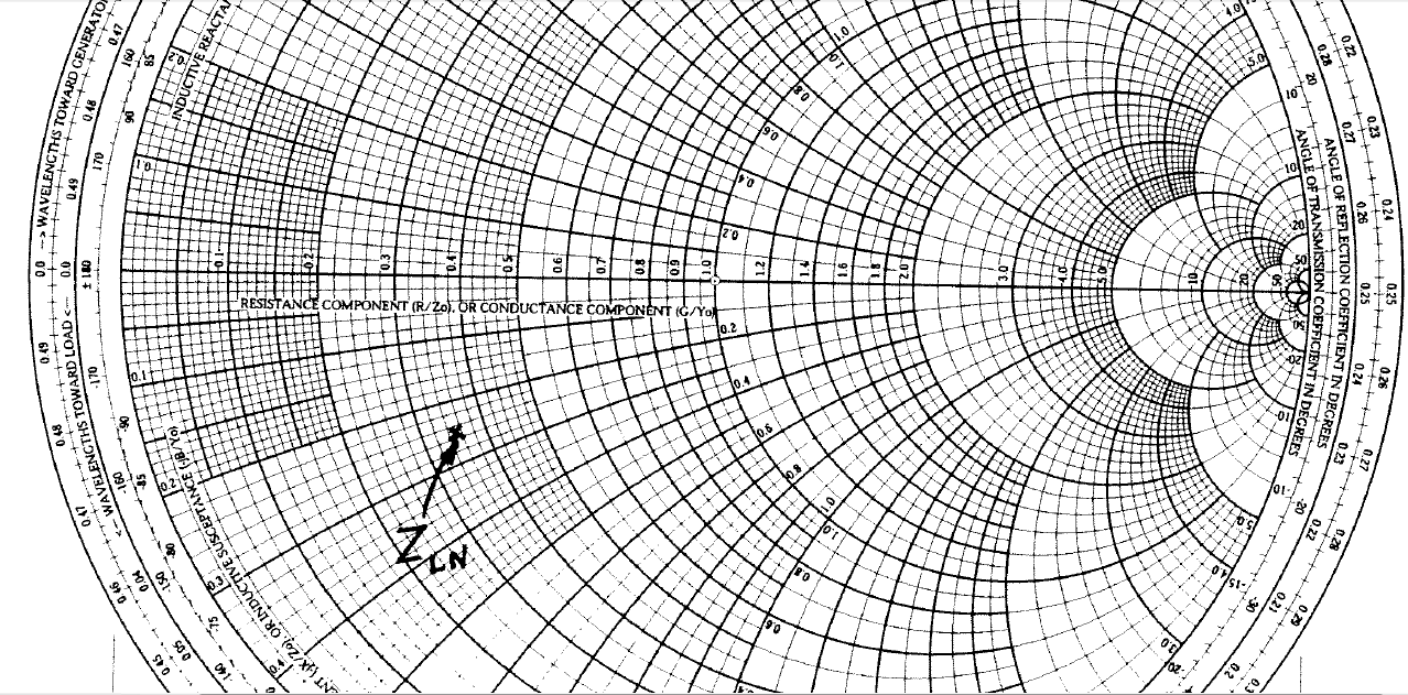 ... magic design smith chart the zl point is shown on the chart below