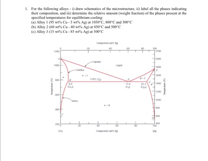 Solved: 1. For The Following Alloys I) Draw Schematics Of ...