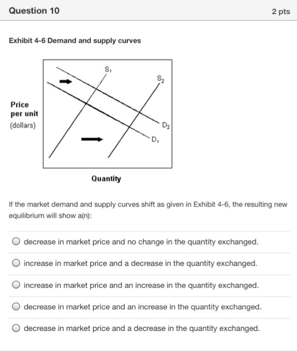 price elasticity demand cement Determinants of elasticity of demand a good with more close  if the price of coffee rises, the demand for coffee decreases and  demand for bricks, cement,.