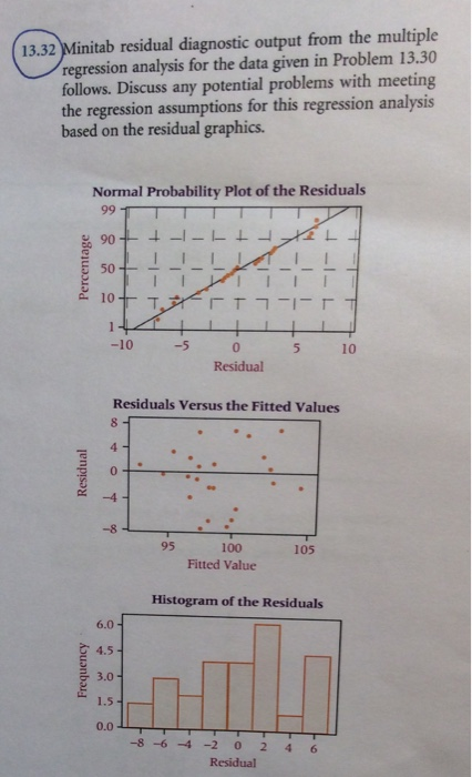 multiple regression solved problems The steps to follow in a multiple regression analysis  can apply the techniques to formulate appropriate statistical models that are useful to solve real problems.