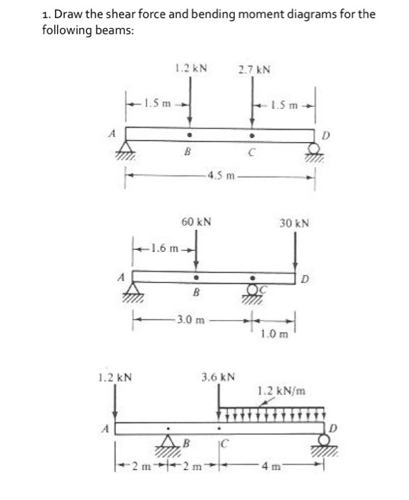How To Calculate And Draw Shear And Bending Moment Manual Guide