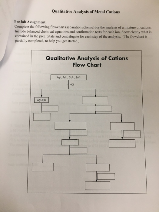random qualitative analysis cation test Qualitative analysis of group i cations qualitative analysis is a branch of analytical chemistry that identifies particular damaged test tubes to.