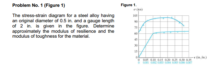 The Stress-strain Diagram For A Steel Alloy Having... | Chegg.com