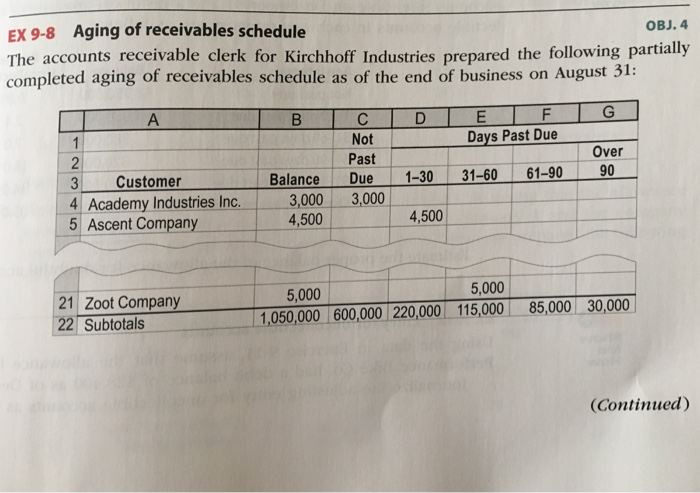 aging schedule of accounts receivable Reconciling accounts receivable to the general ledger reconciling the balances in the accounts receivable module with ar accounts in general ledger is an important step and should be done as part of the month-end closing process.