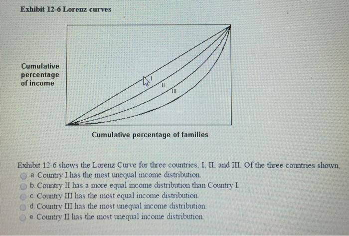 Question: Exhibit 12-6 Lorenz curves Cumulative percentage of income Cumulative percentage of families Exhi...