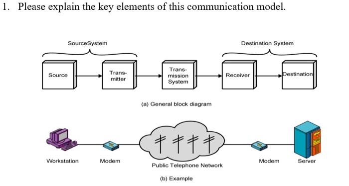 Solved explain the key elements of this communication model l explain explain the key elements of this communication model sourcesystem destination system trans ccuart