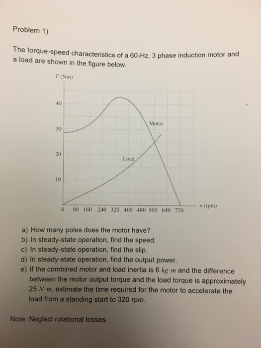The Torque Speed Characteristics Of A 60 Hz 3 Pha