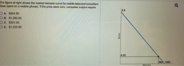 Question: The figure at right shows the market demand curve for mobile telecommunications time spent on a m...