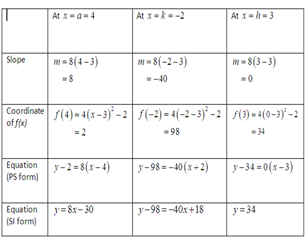 how to find if an equation has a tangent line