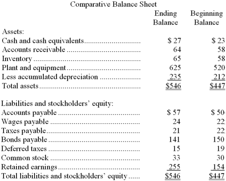 Thompson Inc. s Balance Sheet And Income Stateme ...