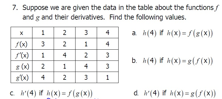 Suppose we are given the data in the table about for Table of derivatives