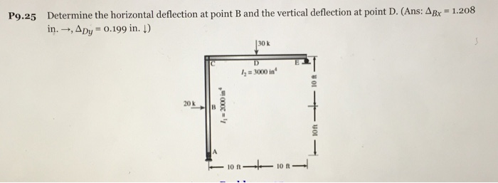 Solved  Determine The Horizontal Deflection At Point B And
