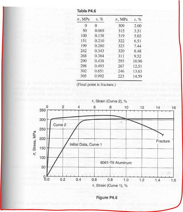 Data Acquisition For Testing Strain : Engineering stress strain data from a tension test