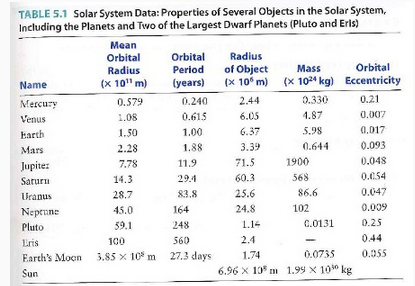 masses and distances of planets table - photo #19