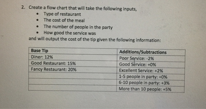 What are some outputs of a restaurant? Help!?