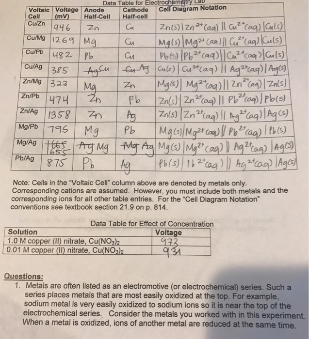 electrochemical cell lab report Electrochemistry lab report  oct 11 styrofoam cup calorimetry is ordered, dept thermodynamic data acquired under the electrochemical cell battery chemistry lab.