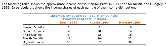 Statistics homework help lorenz curve