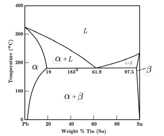 Phase Diagram Pb Sn Ag Search For Wiring Diagrams