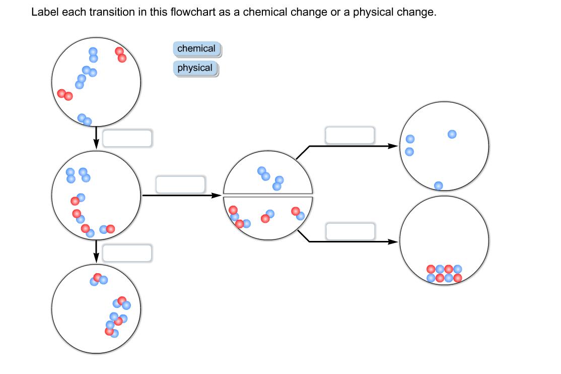 Chemical Vs Physical Change Worksheet | ABITLIKETHIS