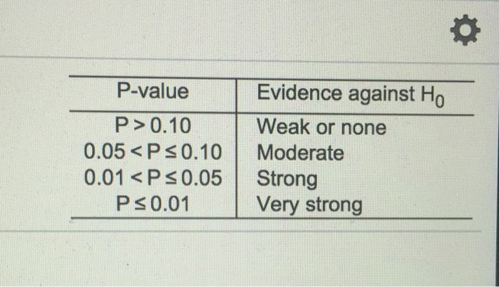 For the given p value refer to the table to deter for P table value