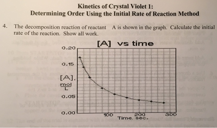 Rate Law Determination of a Crystal Violet Reaction