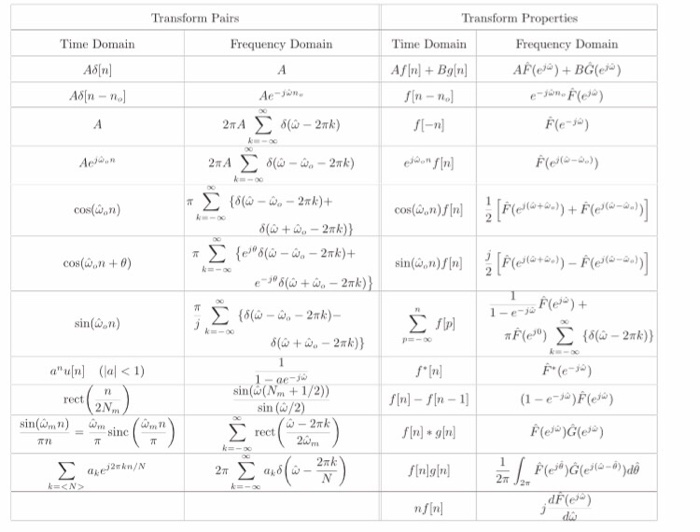 Solved bc 9 2 find the discrete time fourier transform d - Table of fourier transform ...