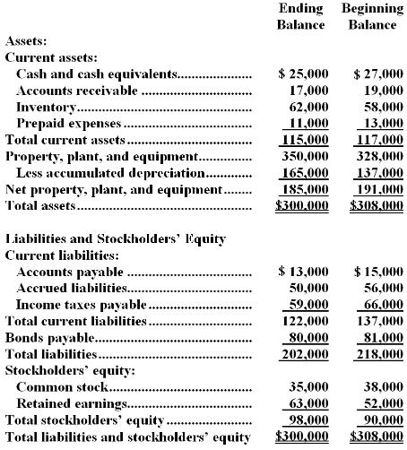 indirect cash flow statement template .
