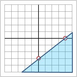 What Inequality Represents Shading Area On This ...