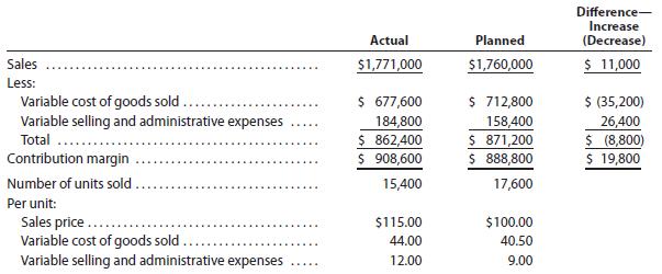 contribution analysis