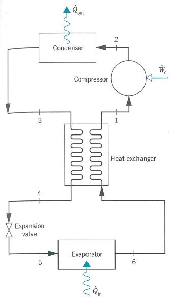 Vapor Compression Refrigeration : An ideal vapor compression refrigeration cycle chegg