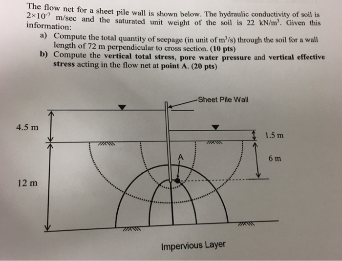 Solved the flow net for a sheet pile wal1 is shown below for Soil unit weight