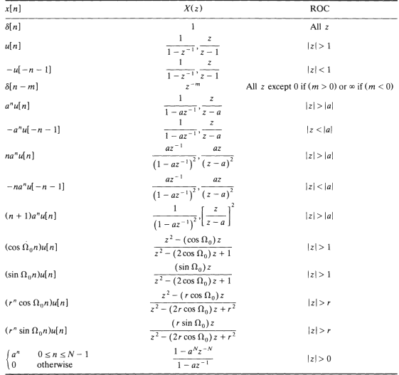 Table for z transform - Table of fourier transform ...
