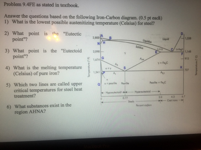 Solved  Answer The Questions Based On The Following Iron