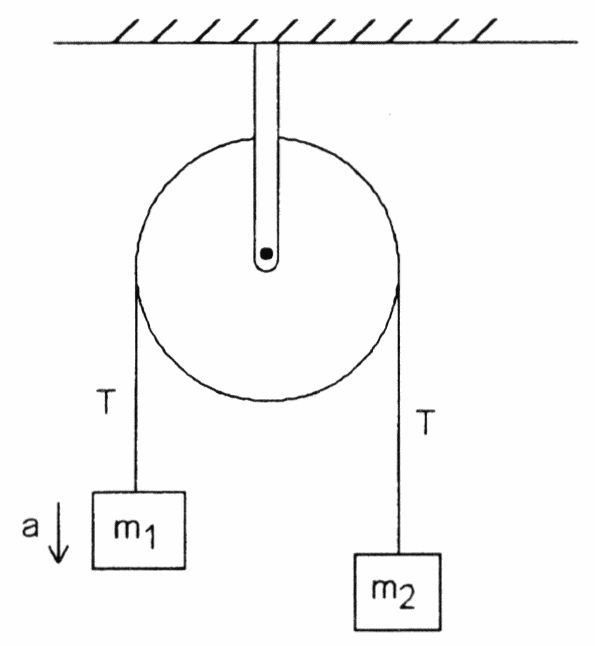 acceleration of an atwood machine