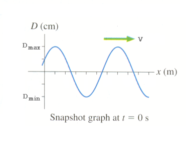 how to draw a snapshot graph