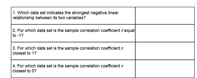 correlation coefficient value indicates the strongest relationship
