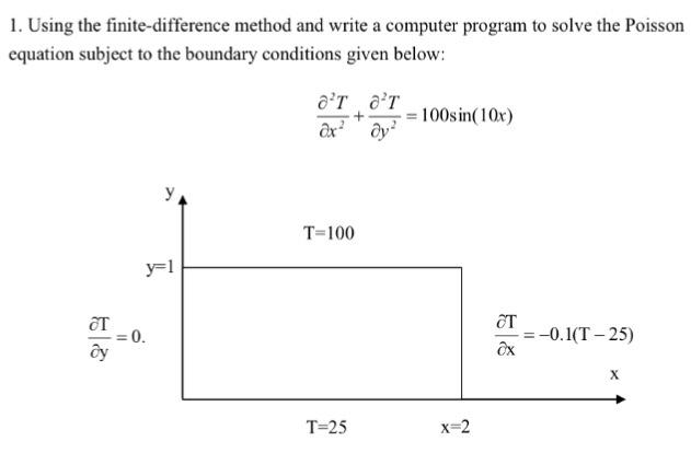 How to Write Computer Code