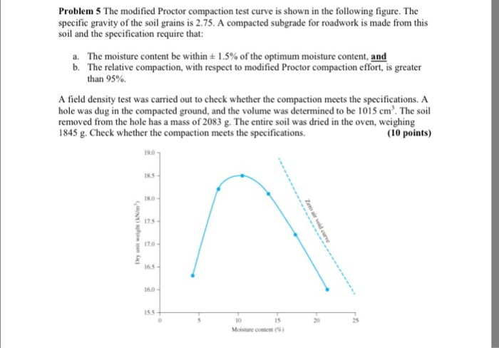 Solved problem 5 the modified proctor compaction test cur for 90 soil compaction