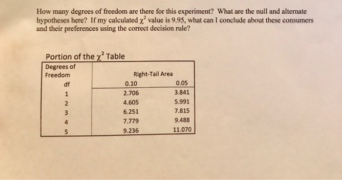 Solved how many degrees of freedom are there for this exp for Chi square table df 99