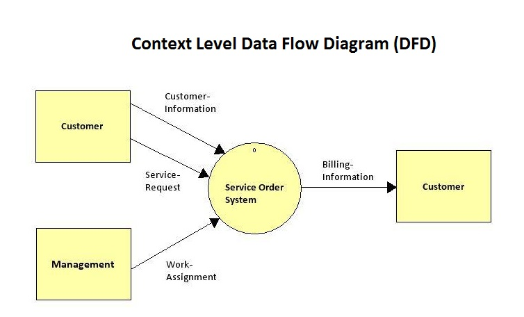 Context Diagram Note Circle Represents Theprocess