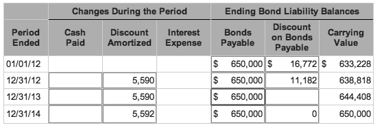 Accounting Treatment for Debt [with Examples]