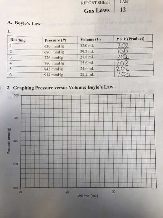 Solved: LAB LAB REPORT SHEET Gas Laws 12 A. Boyle's Law Px ...