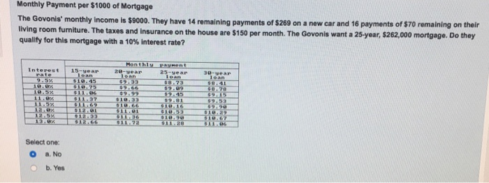 Solved Monthly Payment Per 1000 Of Mortgage The Govonis
