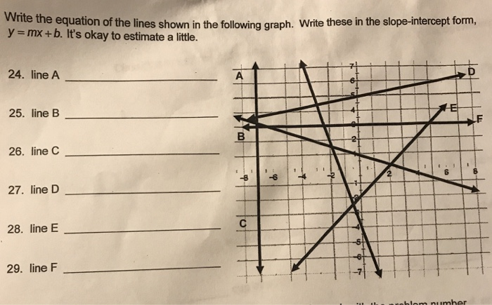 how do you write an equation with just a graph?